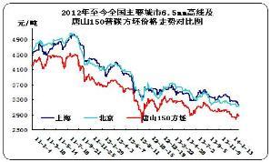 2013年重点市场高线及150方坯走势图