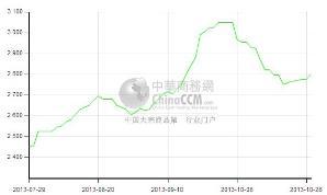 甲醇价格走势图