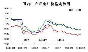 PE出厂价格走势图