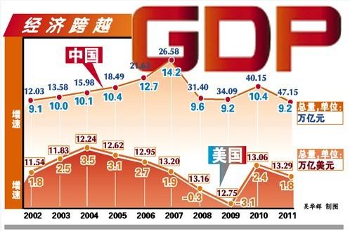 当前 我国经济总量稳居世界_当前我国经济增长