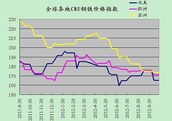 2012年10月26日CRU国际钢铁价格指数走势