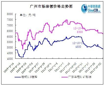 市场心态方面,尽管上游冷热轧以及相关建筑钢材市价有所上行,在一定图片