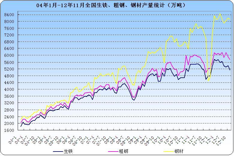 2008年-2012年12月生铁,粗钢,钢材每月日均产量走势图图片