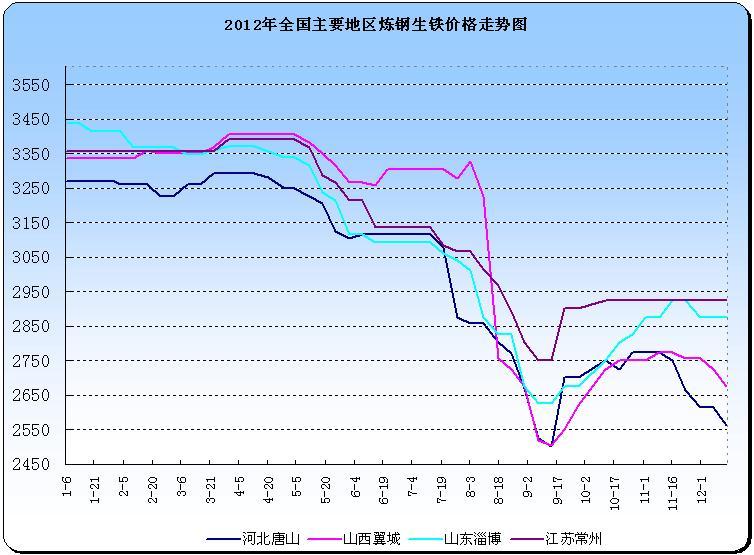 炼钢生铁价格走势图图片