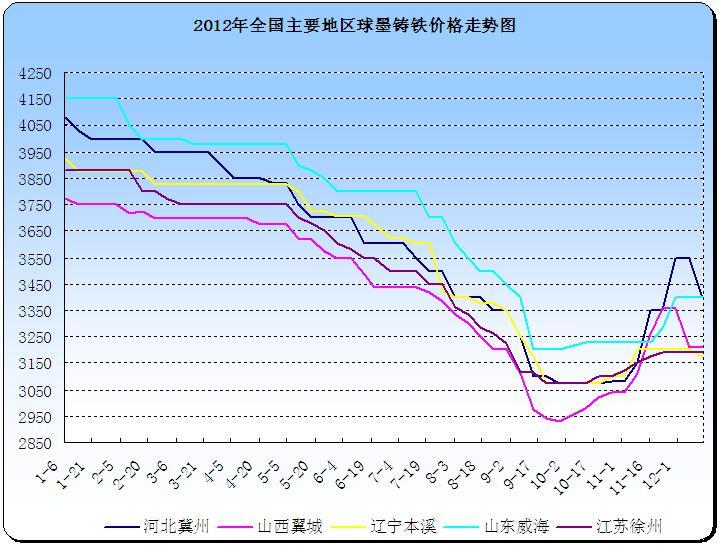 图1 2012年我国主要地区炼钢生铁价格走势:   (关键字:生铁 生铁市场图片