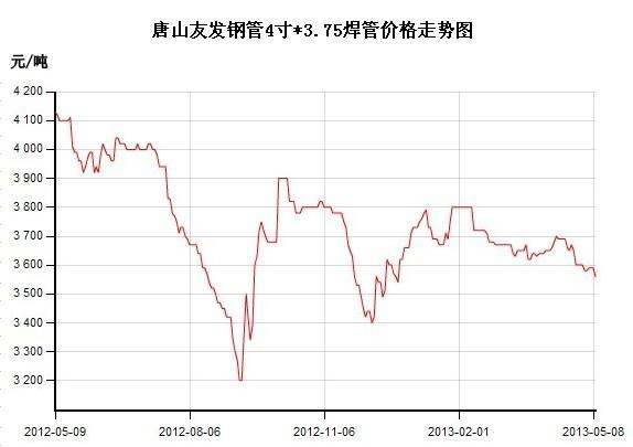 唐山焊管价格走势图图片