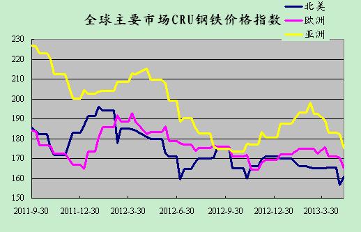 2013年5月10日CRU国际钢铁价格指数走势