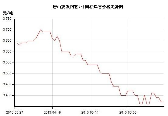 国内钢市频现下行压力,华东地区作为建筑钢材主导市场,周内螺纹钢价格图片
