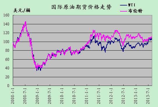 国际原油期货价格周一(8月26日)冲高回落,但仍保持强劲。布兰特原油期货收低0.31美元,报每桶110.73美元,。美国原油期货下跌0.50美元,报每桶105.92美元。  (关键字:原油 布伦特 美国)