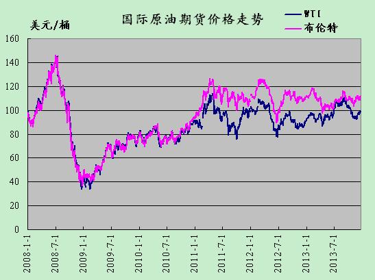 41%,至98.91美元/桶;布伦特2月原油期货价格周一收盘下跌0.