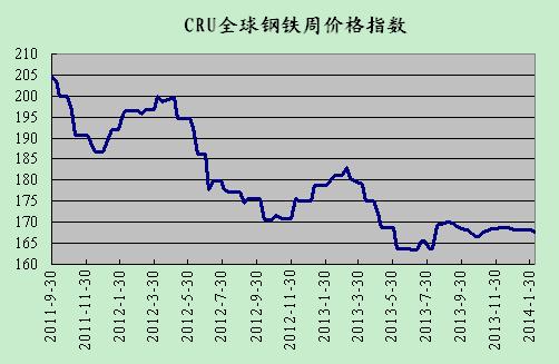 钢材价格指数_2018年钢铁价格走势图图片
