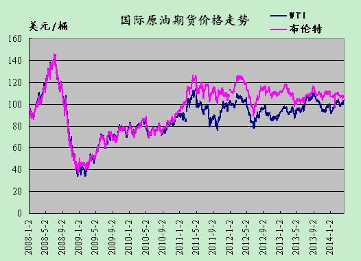 4月11日周五美国NYMEX原油收盘报103.74美元/桶,上涨0.34美元,涨幅0.33%;布伦特原油周五收盘报107.33美元/桶,下跌0.13美元,跌幅0.12%。  (关键字:国际原油 原油价格 原油期货价格)