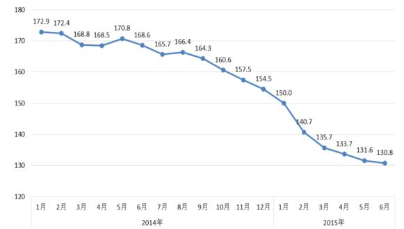 国际钢材综合价格指数走势图