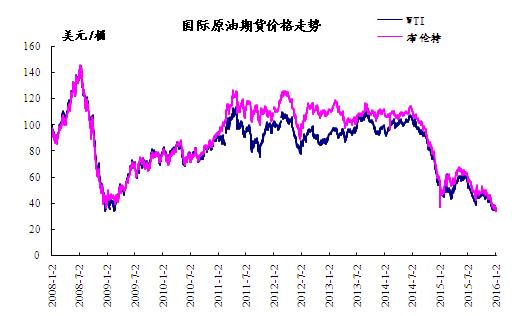 2016年1月6日国际原油期货价格走势